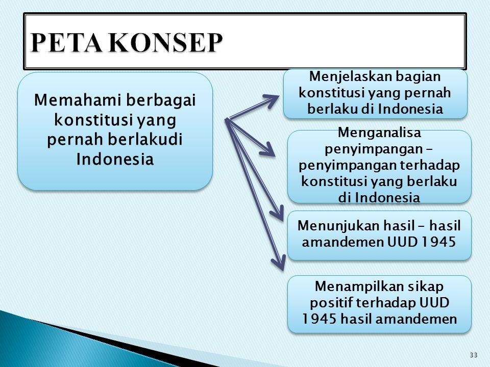 Memahami berbagai konstitusi yang pernah berlakudi Indonesia Menjelaskan bagian konstitusi yang pernah berlaku di Indonesia Menganalisa penyimpangan –