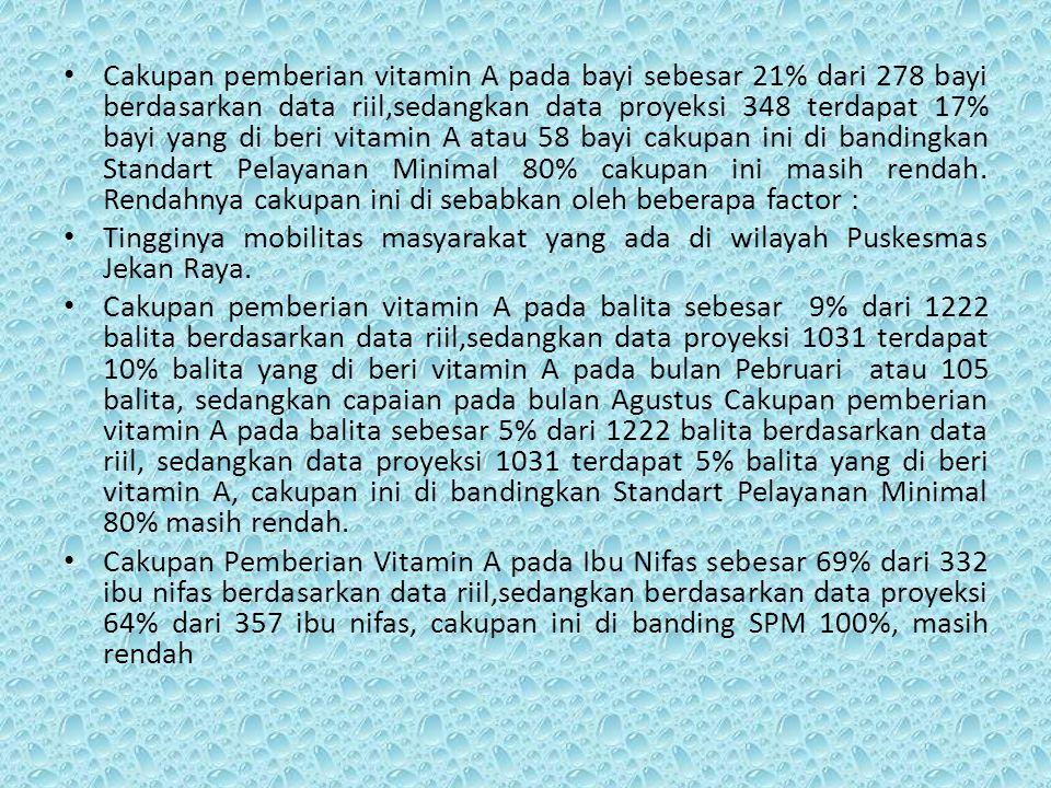 Cakupan pemberian vitamin A pada bayi sebesar 21% dari 278 bayi berdasarkan data riil,sedangkan data proyeksi 348 terdapat 17% bayi yang di beri vitam