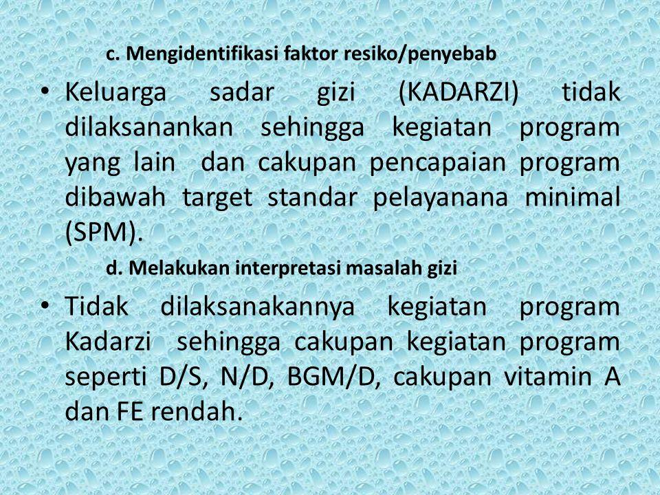 c. Mengidentifikasi faktor resiko/penyebab Keluarga sadar gizi (KADARZI) tidak dilaksanankan sehingga kegiatan program yang lain dan cakupan pencapaia