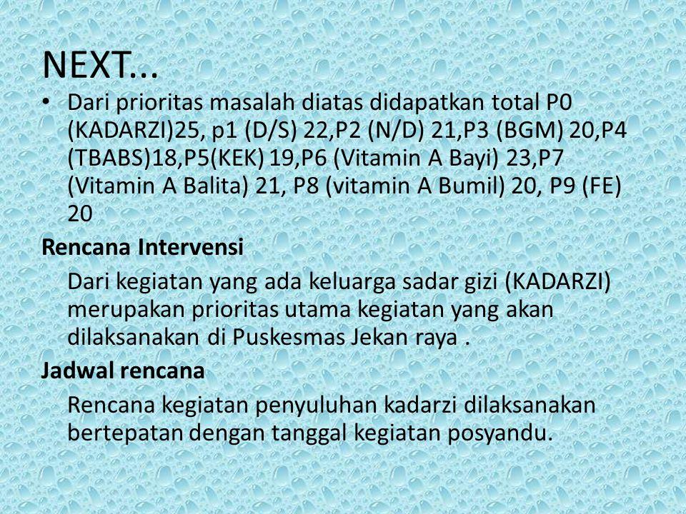NEXT... Dari prioritas masalah diatas didapatkan total P0 (KADARZI)25, p1 (D/S) 22,P2 (N/D) 21,P3 (BGM) 20,P4 (TBABS)18,P5(KEK) 19,P6 (Vitamin A Bayi)