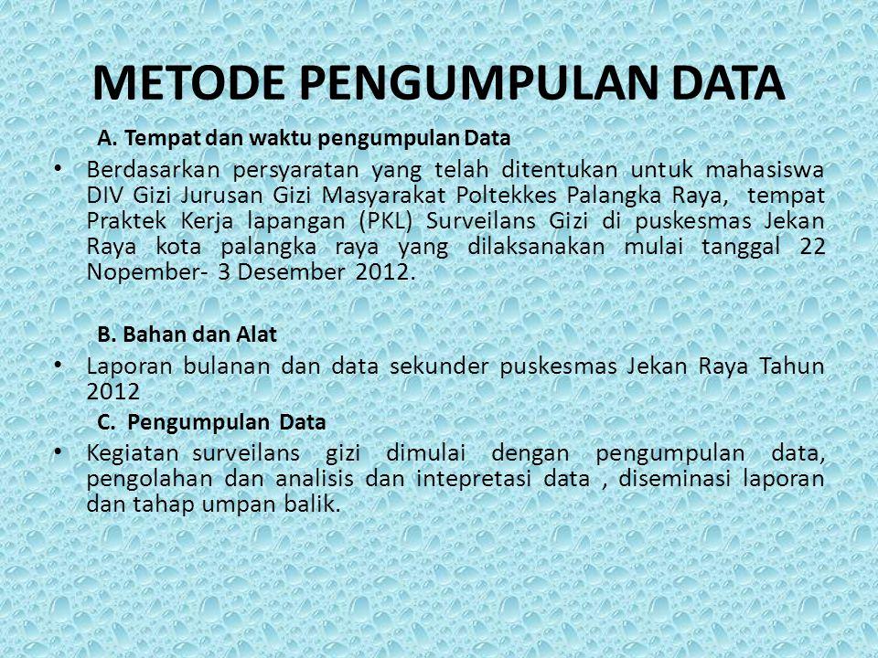 METODE PENGUMPULAN DATA A. Tempat dan waktu pengumpulan Data Berdasarkan persyaratan yang telah ditentukan untuk mahasiswa DIV Gizi Jurusan Gizi Masya