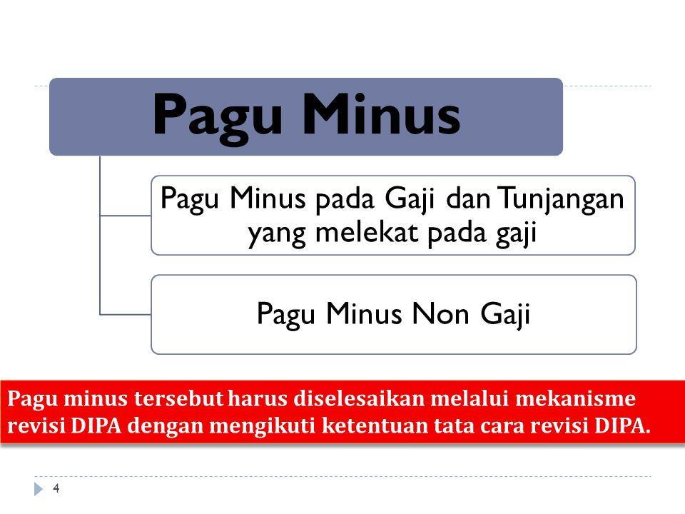 Pagu Minus Pagu Minus pada Gaji dan Tunjangan yang melekat pada gaji Pagu Minus Non Gaji Pagu minus tersebut harus diselesaikan melalui mekanisme revi