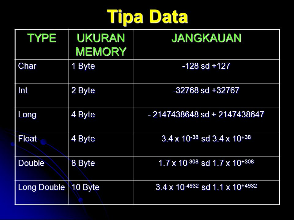 Tipa Data TYPE UKURAN MEMORY JANGKAUAN Char 1 Byte -128 sd +127 Int 2 Byte -32768 sd +32767 Long 4 Byte - 2147438648 sd + 2147438647 Float 4 Byte 3.4