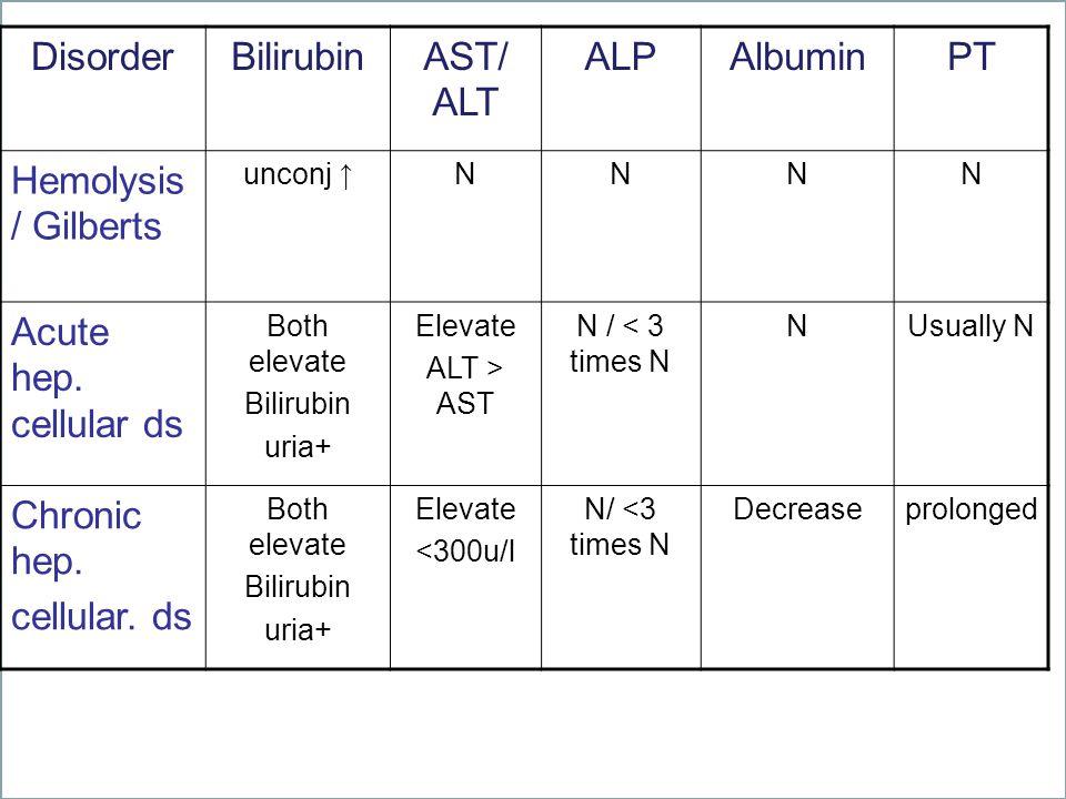 DisorderBilirubinAST/ ALT ALPAlbuminPT Hemolysis / Gilberts unconj ↑ NNNN Acute hep. cellular ds Both elevate Bilirubin uria+ Elevate ALT > AST N / <