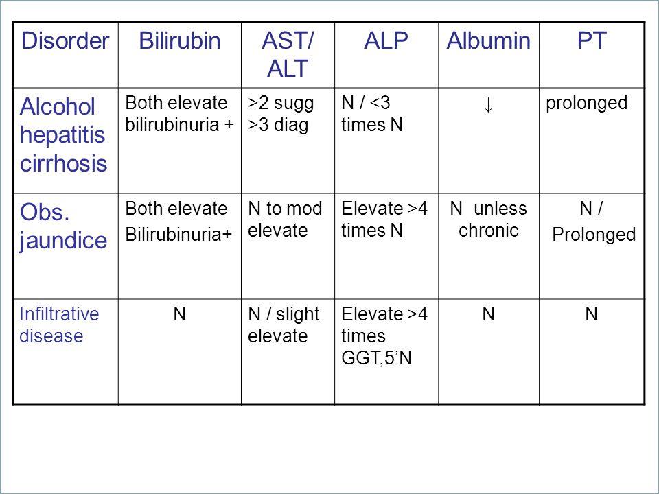 DisorderBilirubinAST/ ALT ALPAlbuminPT Alcohol hepatitis cirrhosis Both elevate bilirubinuria + >2 sugg >3 diag N / <3 times N ↓ prolonged Obs. jaundi