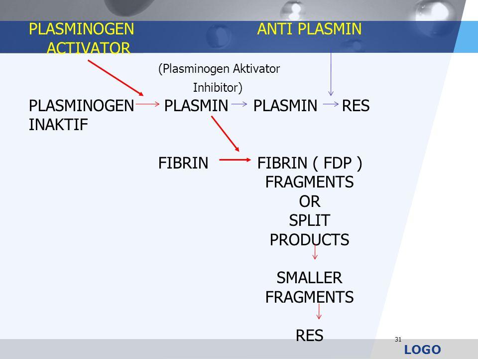 LOGO PLASMINOGENANTI PLASMIN ACTIVATOR (Plasminogen Aktivator Inhibitor) PLASMINOGEN PLASMIN PLASMIN RES INAKTIF FIBRINFIBRIN ( FDP ) FRAGMENTS OR SPL