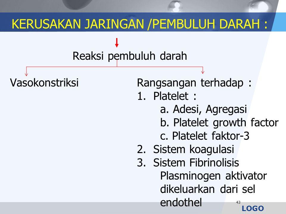 LOGO KERUSAKAN JARINGAN /PEMBULUH DARAH : Reaksi pembuluh darah VasokonstriksiRangsangan terhadap : 1. Platelet : a. Adesi, Agregasi b. Platelet growt