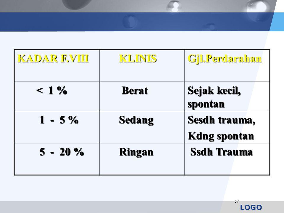 LOGO KADAR F.VIII KLINIS KLINISGjl.Perdarahan < 1 % < 1 % Berat Berat Sejak kecil, spontan 1 - 5 % 1 - 5 % Sedang Sedang Sesdh trauma, Kdng spontan 5