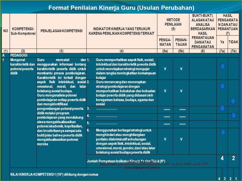 NO KOMPETENSI/- Sub-Kompetensi PENJELASAN KOMPETENSI INDIKATOR KINERJA YANG TERUKUR KARENA PEMILIKAN KOMPETENSI TERKAIT METODE PENILAIAN (5) BUKTI-BUKTI, ALASAN ATAU ANALISA BERDASARKAN HASIL PEMANTAUAN DAN/ATAU PENGAMATAN HASIL PENGAMATA N DAN ATAU PEMANTUAN (7) PENGA- MATAN PEMAN- TAUAN YaTIDAK (1)(2)(3)(4)(5a)(5b)(6)(7a)(7b) APEDAGOGI 1Mengenal karakteristik dan potensi peserta didik Guru mencatat dan menggunakan informasi tentang karakteristik peserta didik untuk membantu proses pembelajaran.