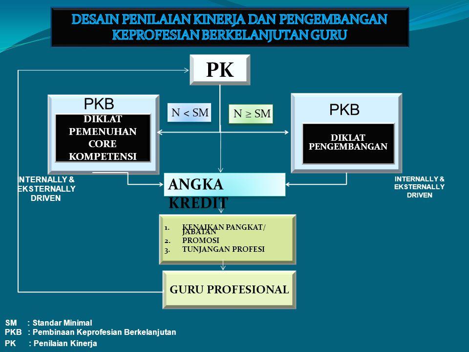 SM : Standar Minimal PKB : Pembinaan Keprofesian Berkelanjutan PK : Penilaian Kinerja PKB N ˂ SM N ≥ SM GURU PROFESIONAL 1.KENAIKAN PANGKAT/ JABATAN 2.PROMOSI 3.TUNJANGAN PROFESI PK INTERNALLY & EKSTERNALLY DRIVEN DIKLAT PEMENUHAN CORE KOMPETENSI DIKLAT PENGEMBANGAN PKB INTERNALLY & EKSTERNALLY DRIVEN ANGKA KREDIT