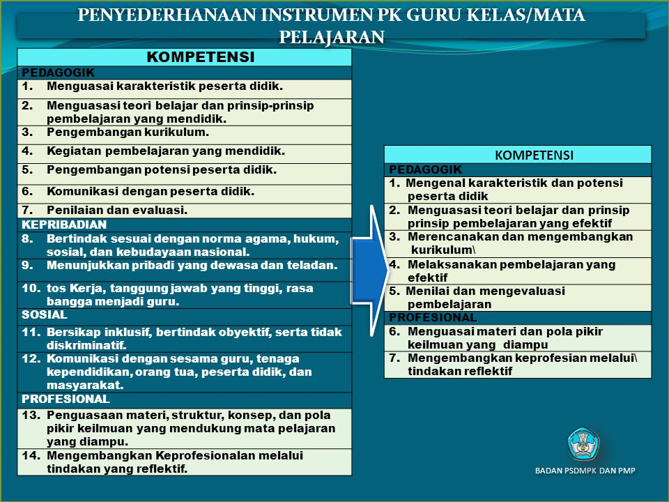 KOMPETENSI PEDAGOGIK 1.Mengenal karakteristik dan potensi peserta didik 2.