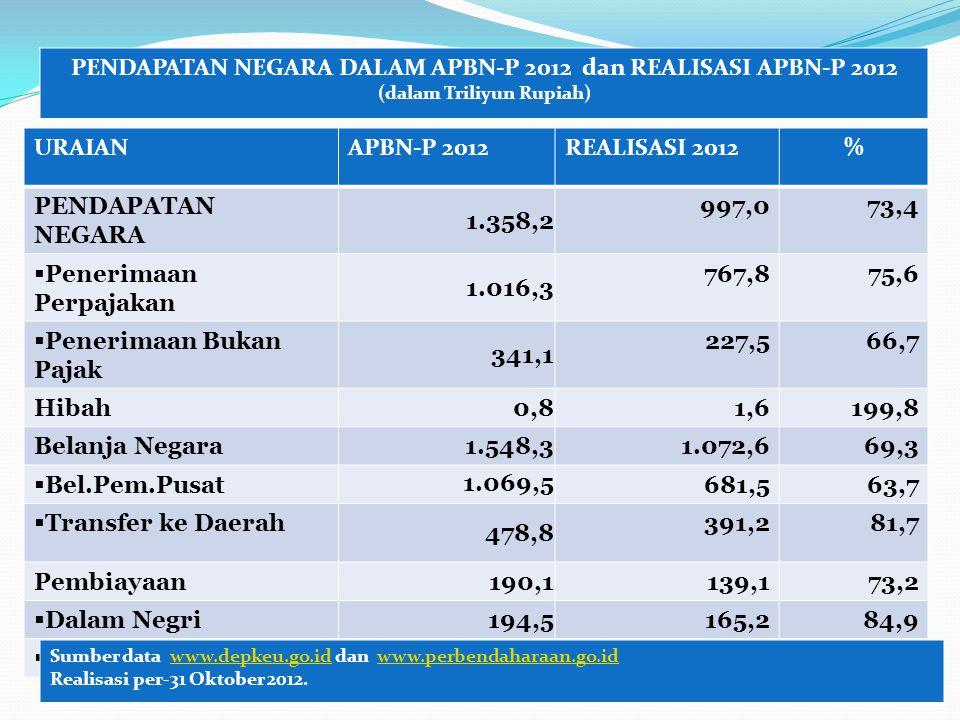 URAIANAPBN-P 2012REALISASI 2012% PENDAPATAN NEGARA 1.358,2 997,073,4  Penerimaan Perpajakan 1.016,3 767,875,6  Penerimaan Bukan Pajak 341,1 227,566,