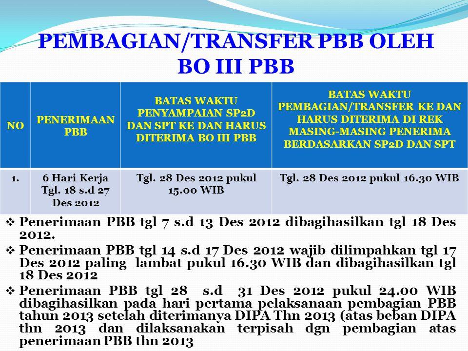 PEMBAGIAN/TRANSFER PBB OLEH BO III PBB NO PENERIMAAN PBB BATAS WAKTU PENYAMPAIAN SP2D DAN SPT KE DAN HARUS DITERIMA BO III PBB BATAS WAKTU PEMBAGIAN/TRANSFER KE DAN HARUS DITERIMA DI REK MASING-MASING PENERIMA BERDASARKAN SP2D DAN SPT 1.6 Hari Kerja Tgl.