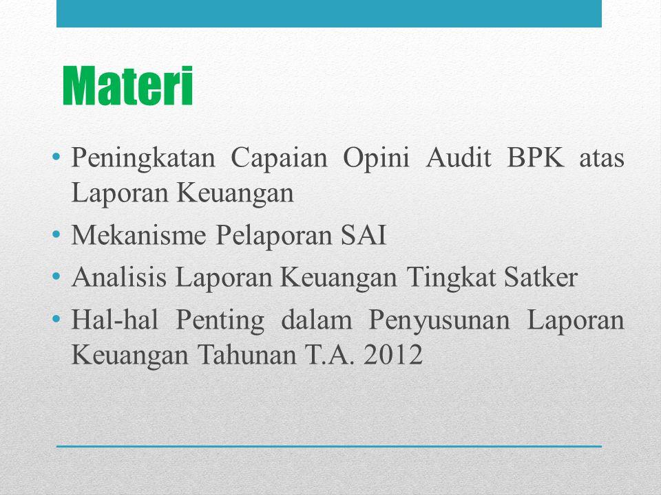 Materi Peningkatan Capaian Opini Audit BPK atas Laporan Keuangan Mekanisme Pelaporan SAI Analisis Laporan Keuangan Tingkat Satker Hal-hal Penting dala
