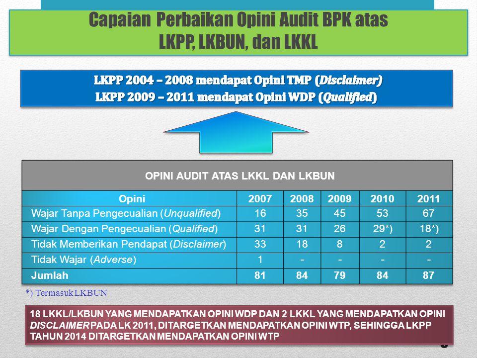 Capaian Perbaikan Opini Audit BPK atas LKPP, LKBUN, dan LKKL 3 *) Termasuk LKBUN 18 LKKL/LKBUN YANG MENDAPATKAN OPINI WDP DAN 2 LKKL YANG MENDAPATKAN