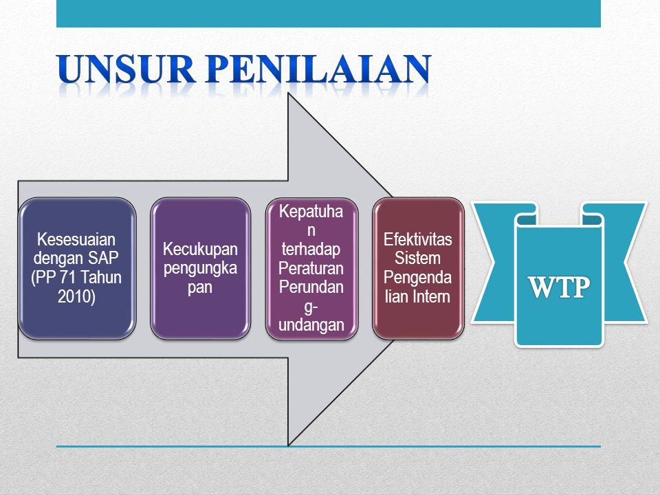 Kesesuaian dengan SAP (PP 71 Tahun 2010) Kecukupan pengungka pan Kepatuha n terhadap Peraturan Perundan g- undangan Efektivitas Sistem Pengenda lian I
