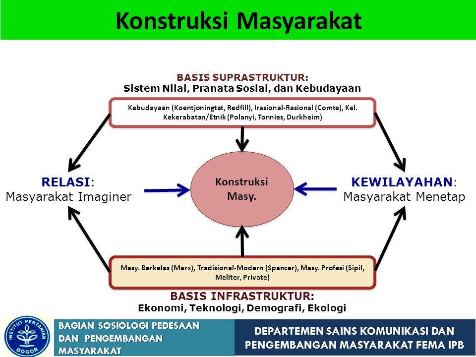DEPARTEMEN SAINS KOMUNIKASI DAN PENGEMBANGAN MASYARAKAT FEMA IPB BAGIAN SOSIOLOGI PEDESAAN DAN PENGEMBANGAN MASYARAKAT Konstruksi Masyarakat Konstruksi Masy.