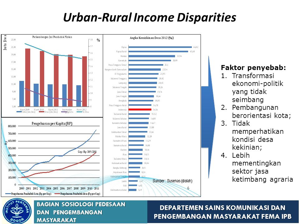 DEPARTEMEN SAINS KOMUNIKASI DAN PENGEMBANGAN MASYARAKAT FEMA IPB BAGIAN SOSIOLOGI PEDESAAN DAN PENGEMBANGAN MASYARAKAT Urban-Rural Income Disparities Faktor penyebab: 1.Transformasi ekonomi-politik yang tidak seimbang 2.Pembangunan berorientasi kota; 3.Tidak memperhatikan kondisi desa kekinian; 4.Lebih mementingkan sektor jasa ketimbang agraria
