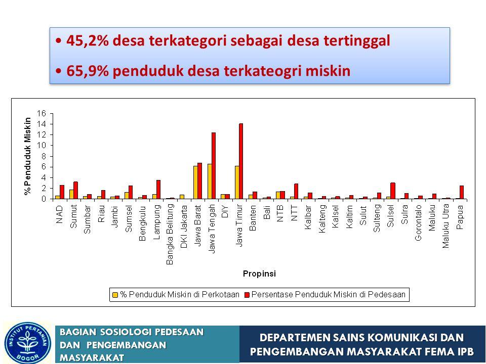 DEPARTEMEN SAINS KOMUNIKASI DAN PENGEMBANGAN MASYARAKAT FEMA IPB BAGIAN SOSIOLOGI PEDESAAN DAN PENGEMBANGAN MASYARAKAT 45,2% desa terkategori sebagai desa tertinggal 65,9% penduduk desa terkateogri miskin 45,2% desa terkategori sebagai desa tertinggal 65,9% penduduk desa terkateogri miskin