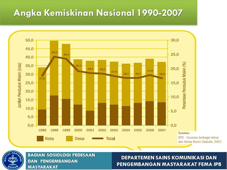 DEPARTEMEN SAINS KOMUNIKASI DAN PENGEMBANGAN MASYARAKAT FEMA IPB BAGIAN SOSIOLOGI PEDESAAN DAN PENGEMBANGAN MASYARAKAT Angka Kemiskinan Nasional 1990-2007