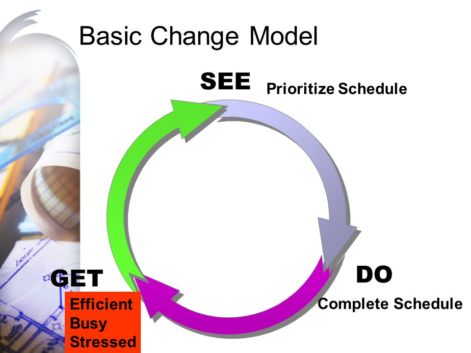 Basic Change Model DO GET SEE Prioritize Schedule Complete Schedule Efficient Busy Stressed