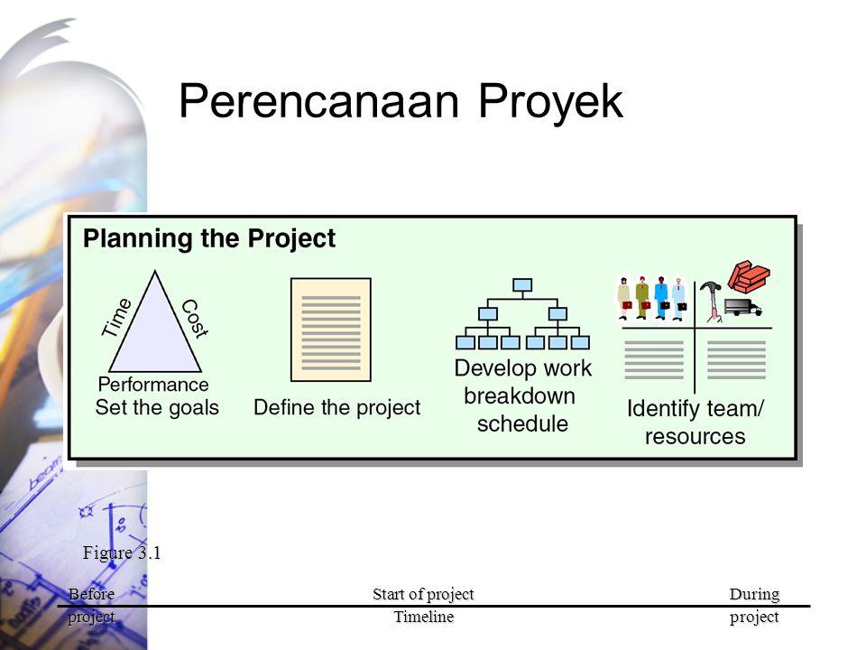 Penjadwalan Proyek Figure 3.1 BeforeStart of projectDuring projectTimelineproject