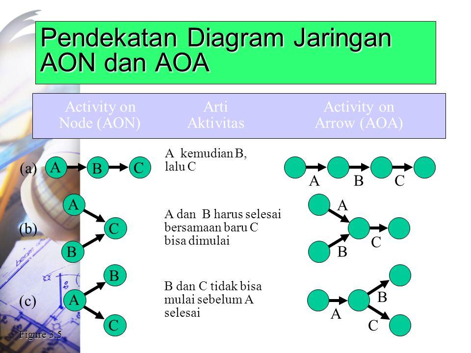 Pendekatan Diagram Jaringan AON dan AOA Activity onArtiActivity on Node (AON)AktivitasArrow (AOA) A kemudian B, lalu C (a) A B C BAC A dan B harus selesai bersamaan baru C bisa dimulai (b) A C C B A B B dan C tidak bisa mulai sebelum A selesai (c) B A C A B C Figure 3.5