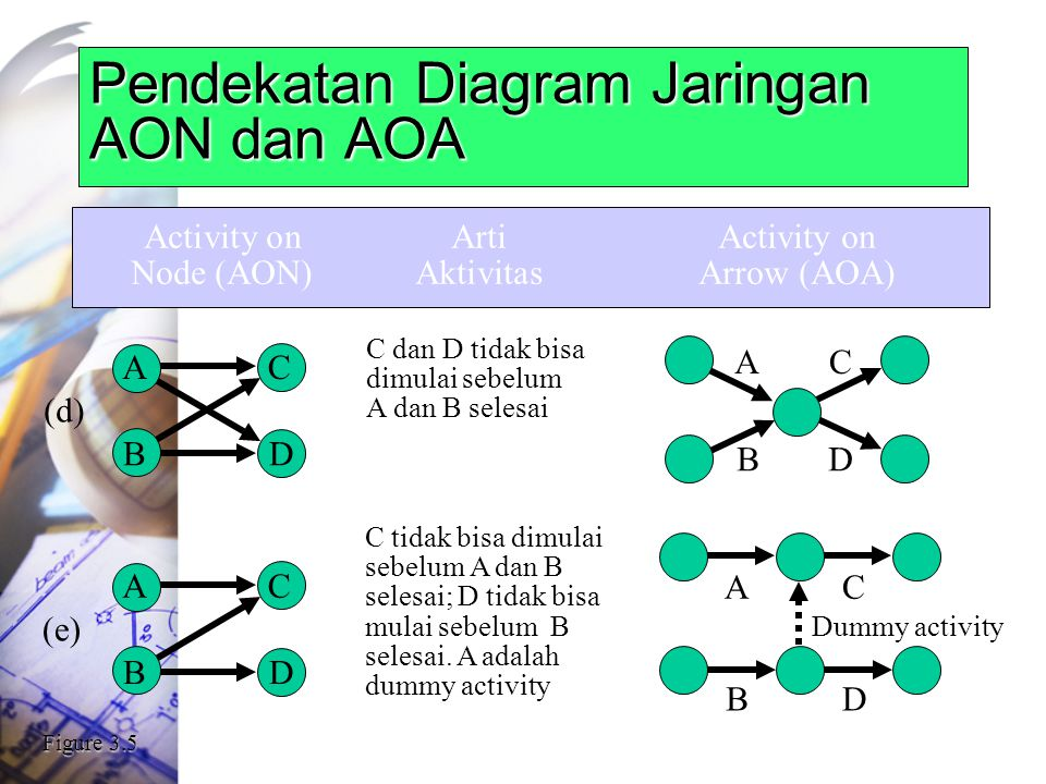 Pendekatan Diagram Jaringan AON dan AOA Activity onArtiActivity on Node (AON)AktivitasArrow (AOA) C dan D tidak bisa dimulai sebelum A dan B selesai (d) A B C D B AC D C tidak bisa dimulai sebelum A dan B selesai; D tidak bisa mulai sebelum B selesai.