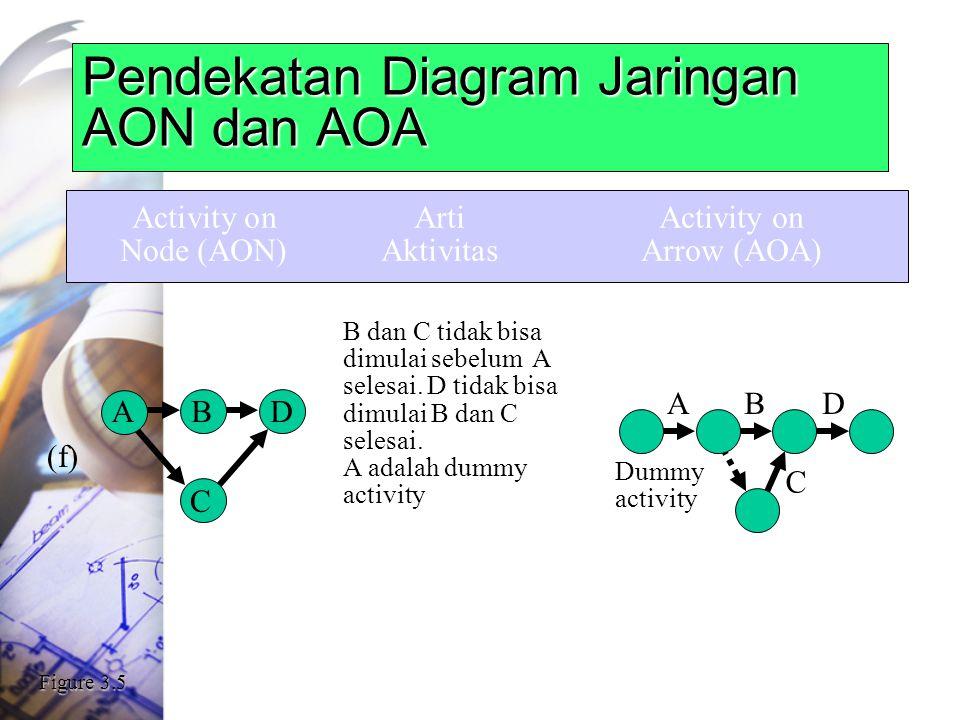 Pendekatan Diagram Jaringan AON dan AOA Activity onArtiActivity on Node (AON)AktivitasArrow (AOA) B dan C tidak bisa dimulai sebelum A selesai.
