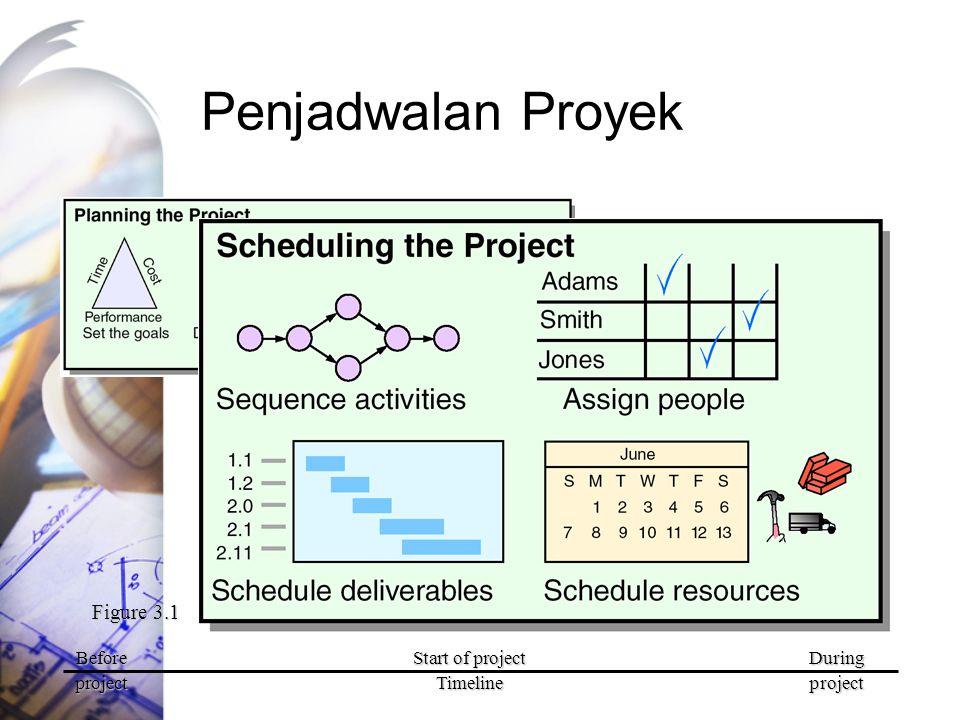 Menetapkan Penjadwalan Proyek Analisis Jalur Kritis (Critical Path) Jalur Kritis adalah jalur terpanjang dari model diagram hubungan atau jaringan Jalur kritis adalah jalur dengan waktu terpendek dalam mengerjakan proyek Apabila ada penundaan pada jalur kritis maka akan menyebabkan proyek tertunda Jalur Kritis tidak mempunyai slack time (waktu jeda)