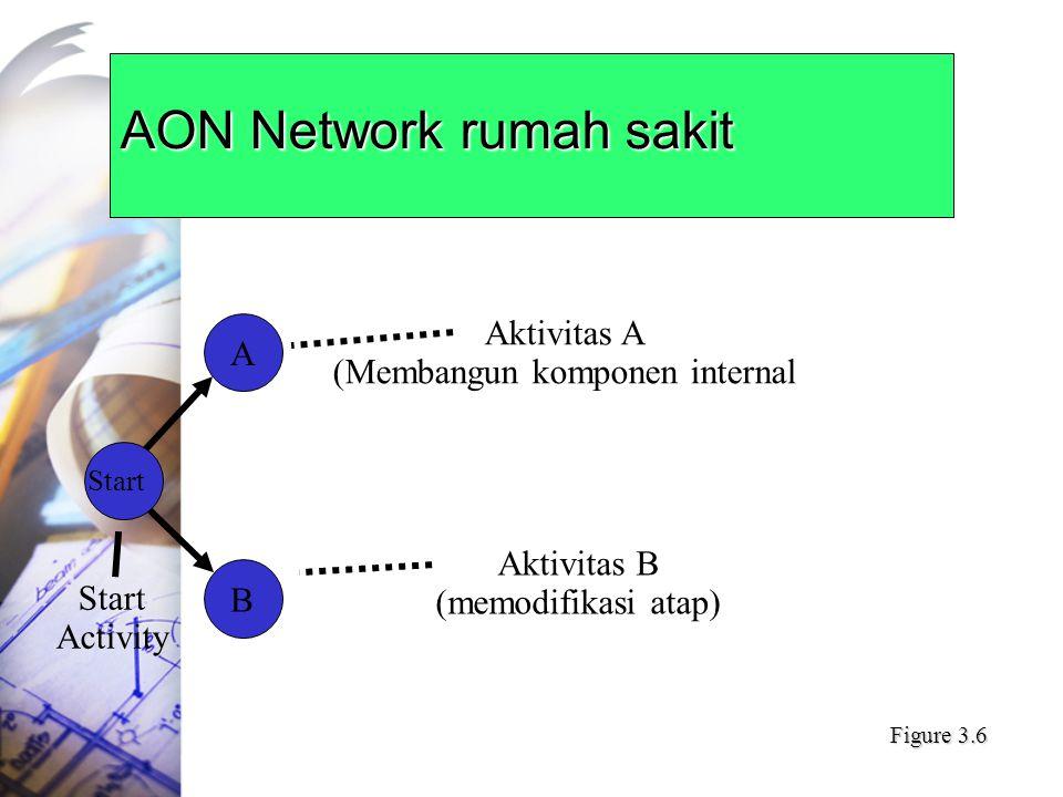 AON Network rumah sakit A Start B Start Activity Aktivitas A (Membangun komponen internal Aktivitas B (memodifikasi atap) Figure 3.6