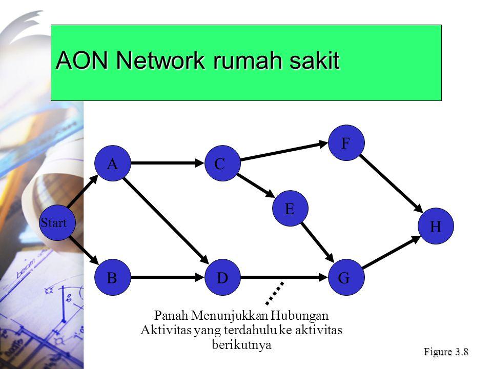 AON Network rumah sakit G E F H C A Start DB Panah Menunjukkan Hubungan Aktivitas yang terdahulu ke aktivitas berikutnya Figure 3.8
