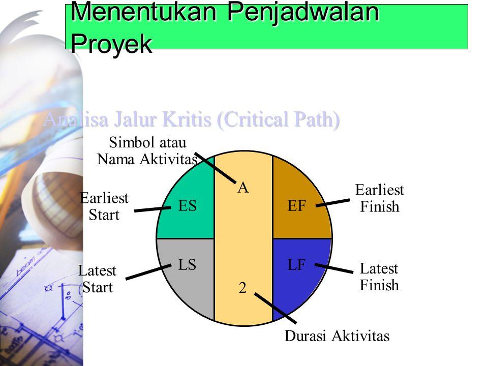 Menentukan Penjadwalan Proyek Analisa Jalur Kritis (Critical Path) A Simbol atau Nama Aktivitas Earliest Start ES Earliest Finish EF Latest Start LS Latest Finish LF Durasi Aktivitas 2