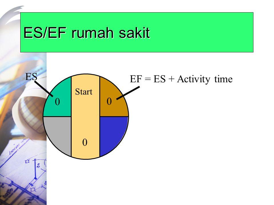 ES/EF rumah sakit Start 0 0 ES 0 EF = ES + Activity time