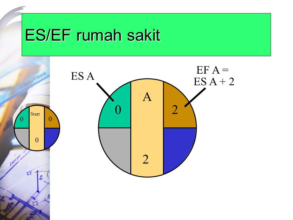 ES/EF rumah sakit Start 0 0 0 A2A2 2 EF A = ES A + 2 0 ES A