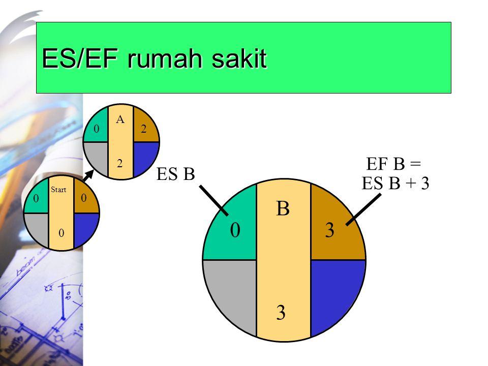 B3B3 ES/EF rumah sakit Start 0 0 0 A2A2 20 3 EF B = ES B + 3 0 ES B