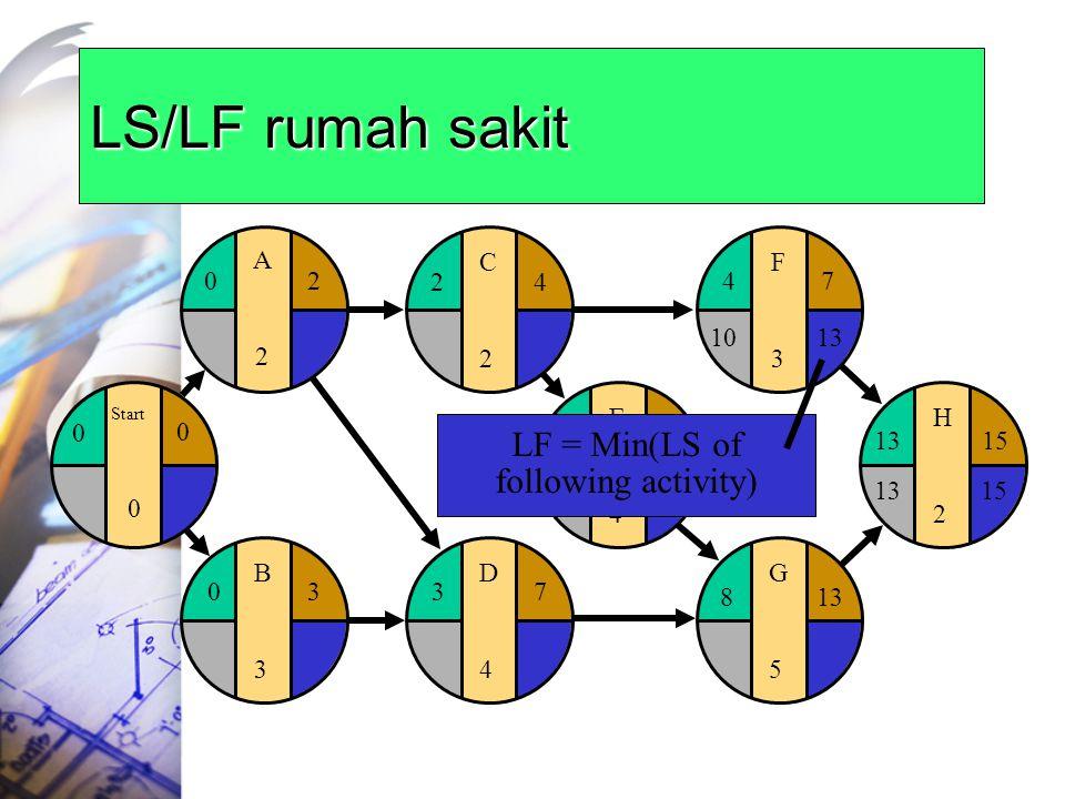 LS/LF rumah sakit E4E4 F3F3 G5G5 H2H2 481315 4 813 7 15 D4D4 37 C2C2 24 B3B3 03 Start 0 0 0 A2A2 20 LF = Min(LS of following activity) 1013