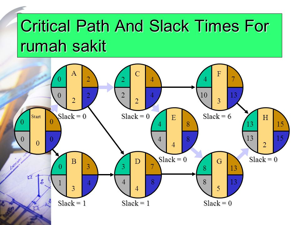 Critical Path And Slack Times For rumah sakit E4E4 F3F3 G5G5 H2H2 481315 4 813 7 15 1013 8 48 D4D4 37 C2C2 24 B3B3 03 Start 0 0 0 A2A2 20 42 84 20 41