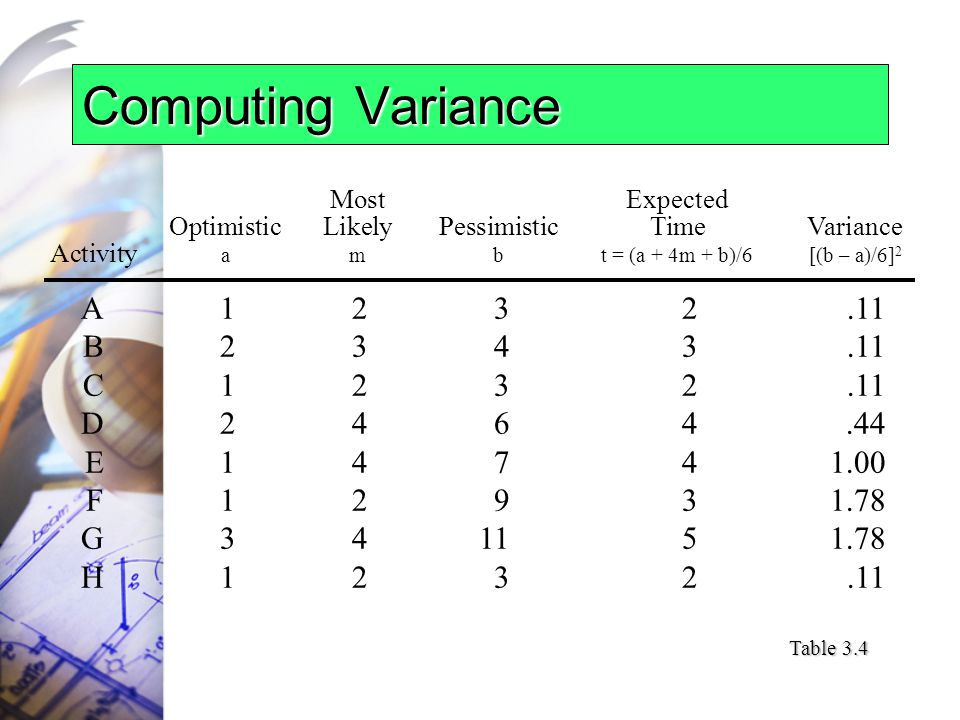 Computing Variance MostExpected OptimisticLikelyPessimisticTimeVariance Activity ambt = (a + 4m + b)/6[(b – a)/6] 2 A1232.11 B2343.11 C1232.11 D2464.44 E14741.00 F12931.78 G341151.78 H1232.11 Table 3.4