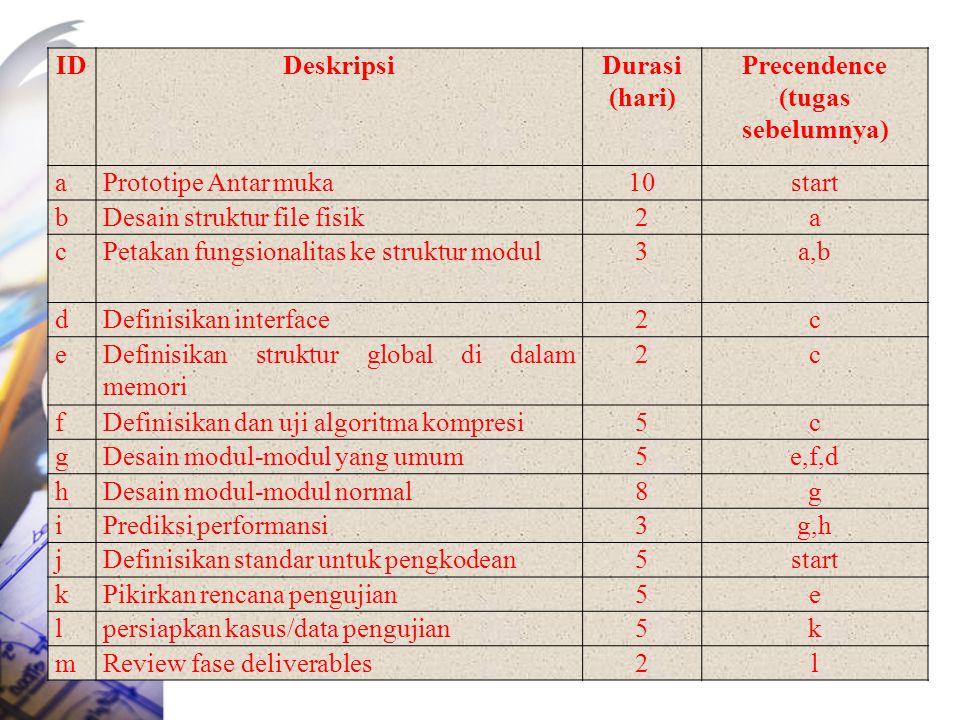 IDDeskripsiDurasi (hari) Precendence (tugas sebelumnya) aPrototipe Antar muka10start bDesain struktur file fisik2a cPetakan fungsionalitas ke struktur modul3a,b dDefinisikan interface2c eDefinisikan struktur global di dalam memori 2c fDefinisikan dan uji algoritma kompresi5c gDesain modul-modul yang umum5e,f,d hDesain modul-modul normal8g iPrediksi performansi3g,h jDefinisikan standar untuk pengkodean5start kPikirkan rencana pengujian5e lpersiapkan kasus/data pengujian5k mReview fase deliverables2l