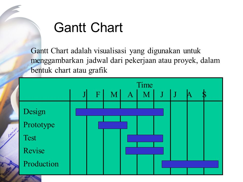 Gantt Chart Time J F M A M J J A S Design Prototype Test Revise Production Gantt Chart adalah visualisasi yang digunakan untuk menggambarkan jadwal dari pekerjaan atau proyek, dalam bentuk chart atau grafik
