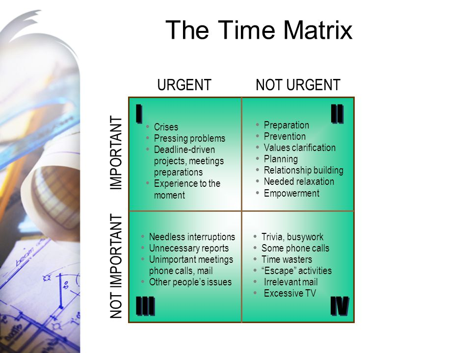 The Time Matrix NOT URGENTURGENT IMPORTANT NOT IMPORTANT I I III IV II  Crises  Pressing problems  Deadline-driven projects, meetings preparations  Experience to the moment  Needless interruptions  Unnecessary reports  Unimportant meetings phone calls, mail  Other people's issues  Trivia, busywork  Some phone calls  Time wasters  Escape activities  Irrelevant mail  Excessive TV  Preparation  Prevention  Values clarification  Planning  Relationship building  Needed relaxation  Empowerment