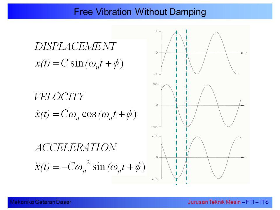 Mekanika Getaran DasarJurusan Teknik Mesin – FTI – ITS Free Motion of A Damped SDOF System A dan B adalah konstanta yg tergantung pada kondisi awal