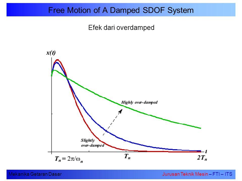 Mekanika Getaran DasarJurusan Teknik Mesin – FTI – ITS Free Motion of A Damped SDOF System Efek dari overdamped