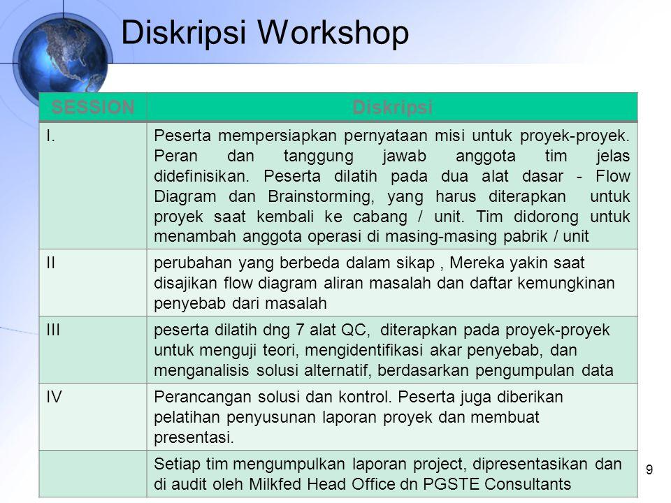 Diskripsi Workshop 9 SESSIONDiskripsi I.Peserta mempersiapkan pernyataan misi untuk proyek-proyek.