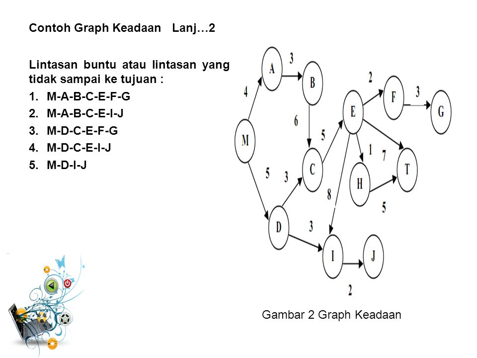 Contoh Graph Keadaan Lanj…2 Lintasan buntu atau lintasan yang tidak sampai ke tujuan : 1.M-A-B-C-E-F-G 2.M-A-B-C-E-I-J 3.M-D-C-E-F-G 4.M-D-C-E-I-J 5.M-D-I-J Gambar 2 Graph Keadaan
