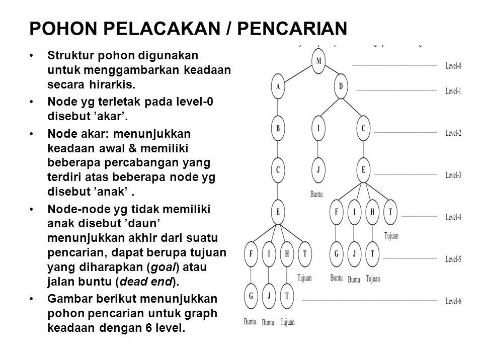 Struktur pohon digunakan untuk menggambarkan keadaan secara hirarkis.
