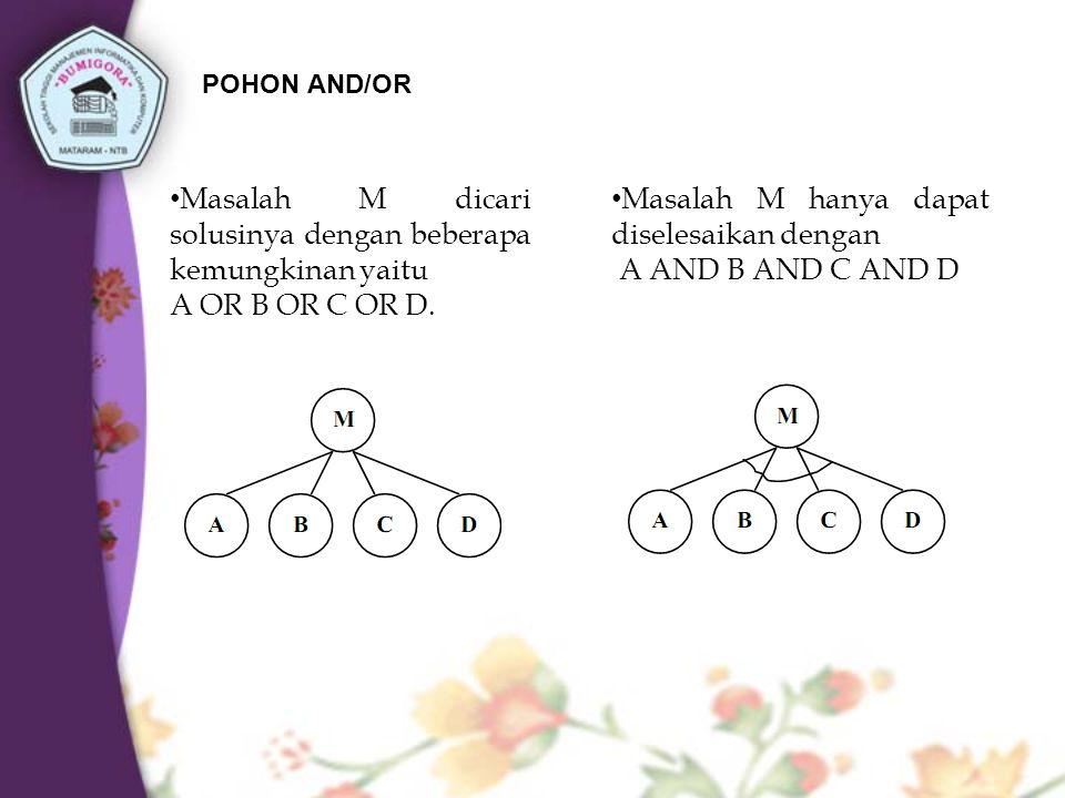 POHON AND/OR Masalah M dicari solusinya dengan beberapa kemungkinan yaitu A OR B OR C OR D.