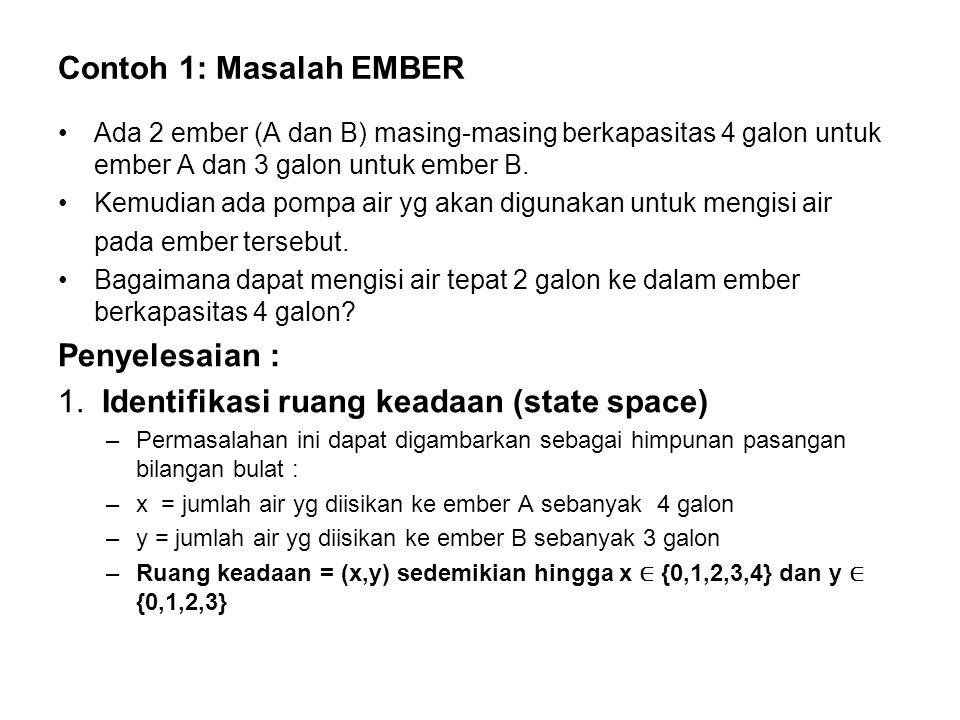 Contoh 1: Masalah EMBER Ada 2 ember (A dan B) masing-masing berkapasitas 4 galon untuk ember A dan 3 galon untuk ember B.