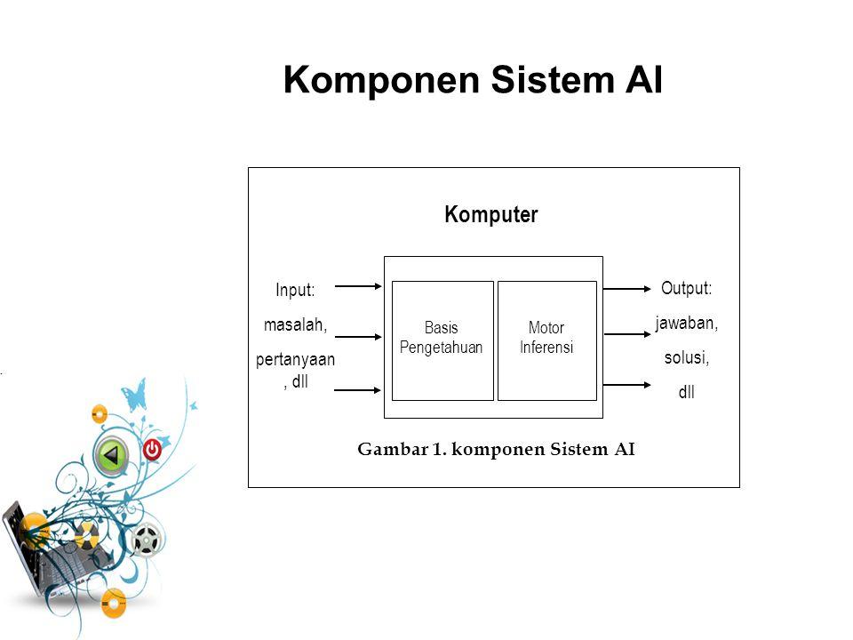 Tahapan penyelesaian masalah AI Secara umum, ada 4 tahapan untuk membangun sistem AI 1.